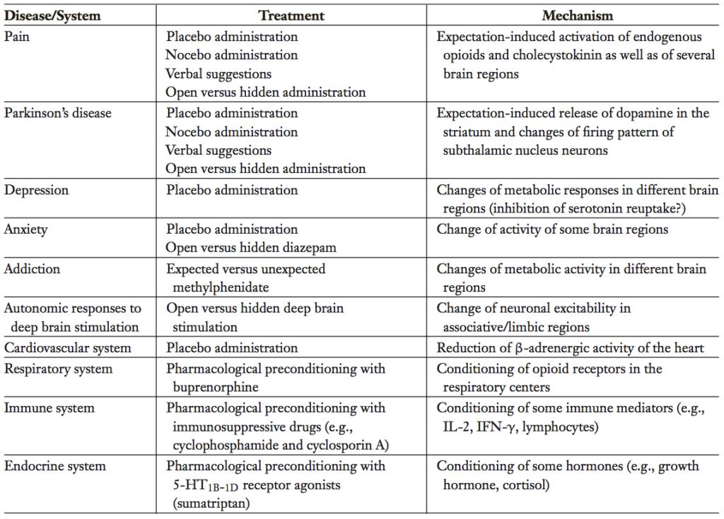 Tabella 1: Schema riassuntivo dei meccanismi di azione del placebo – o ad esso correlati – in alcune patologie e sistemi organici. Tratto da Benedetti ( 2008).